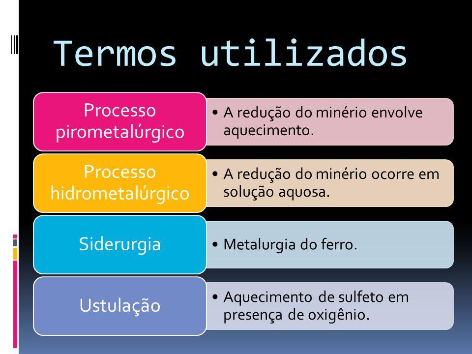 Termos utilizados Processo pirometalúrgico Processo hidrometalúrgico