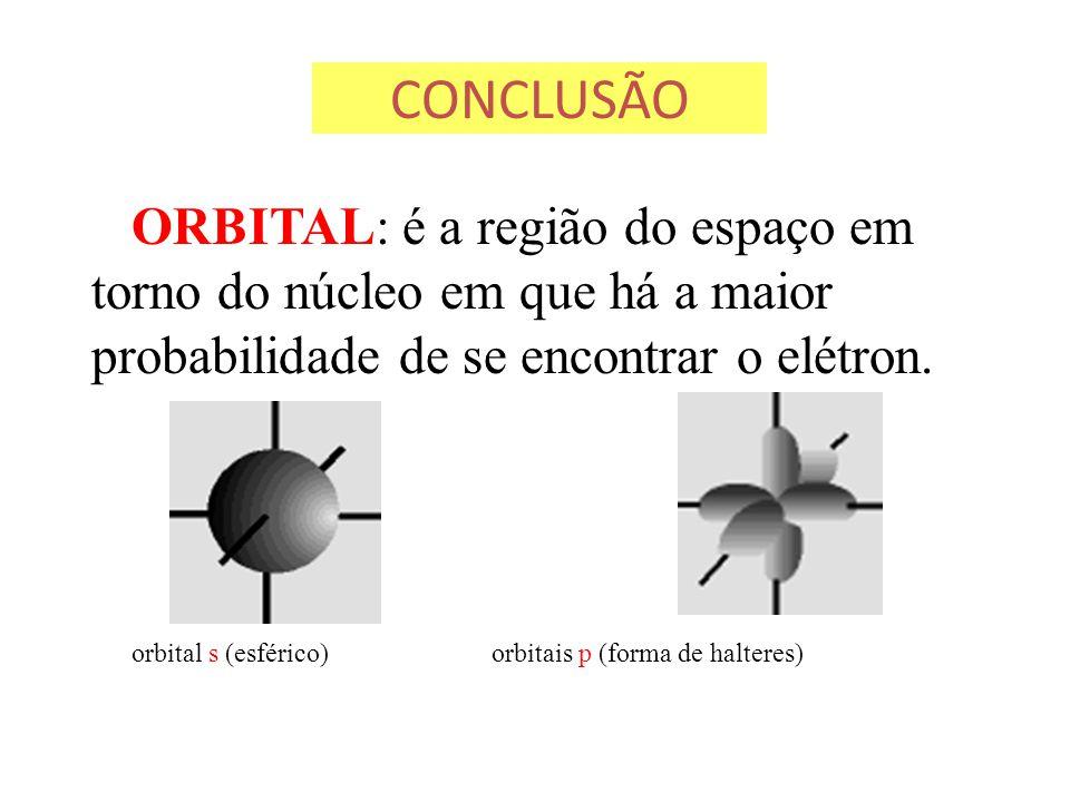 CONCLUSÃO ORBITAL: é a região do espaço em torno do núcleo em que há a maior probabilidade de se encontrar o elétron.