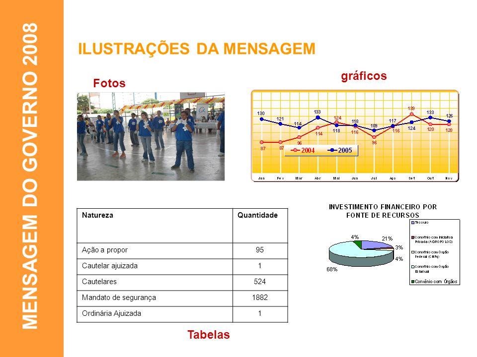 MENSAGEM DO GOVERNO 2008 ILUSTRAÇÕES DA MENSAGEM gráficos Fotos