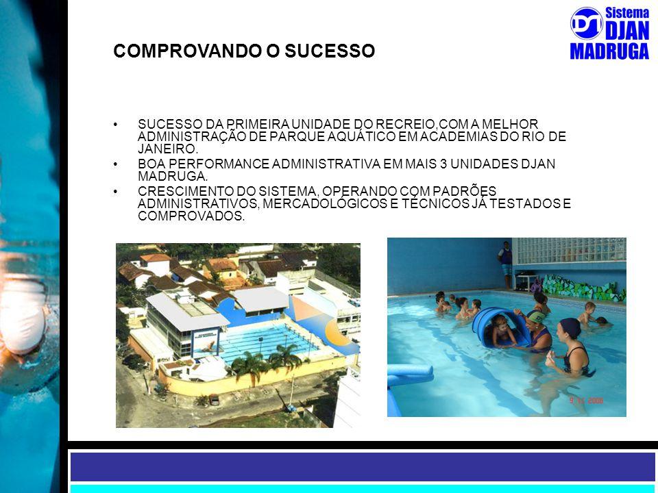 COMPROVANDO O SUCESSO SUCESSO DA PRIMEIRA UNIDADE DO RECREIO,COM A MELHOR ADMINISTRAÇÃO DE PARQUE AQUÁTICO EM ACADEMIAS DO RIO DE JANEIRO.