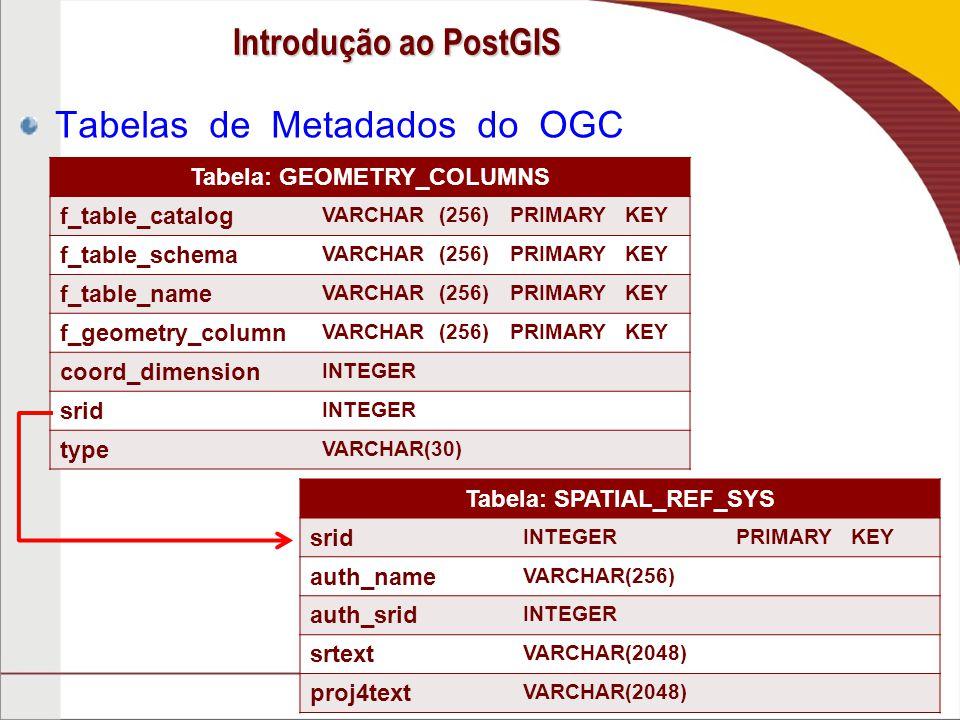 Tabela: GEOMETRY_COLUMNS Tabela: SPATIAL_REF_SYS