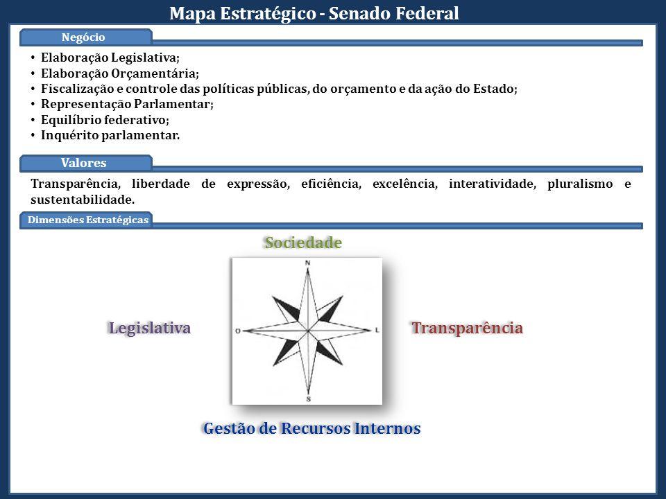 Negócio Institucional Dimensões Estratégicas