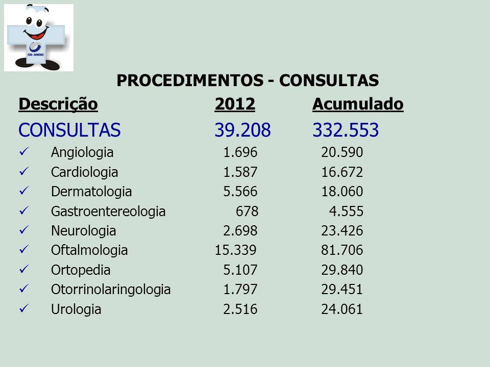 CONSULTAS 39.208 332.553 PROCEDIMENTOS - CONSULTAS