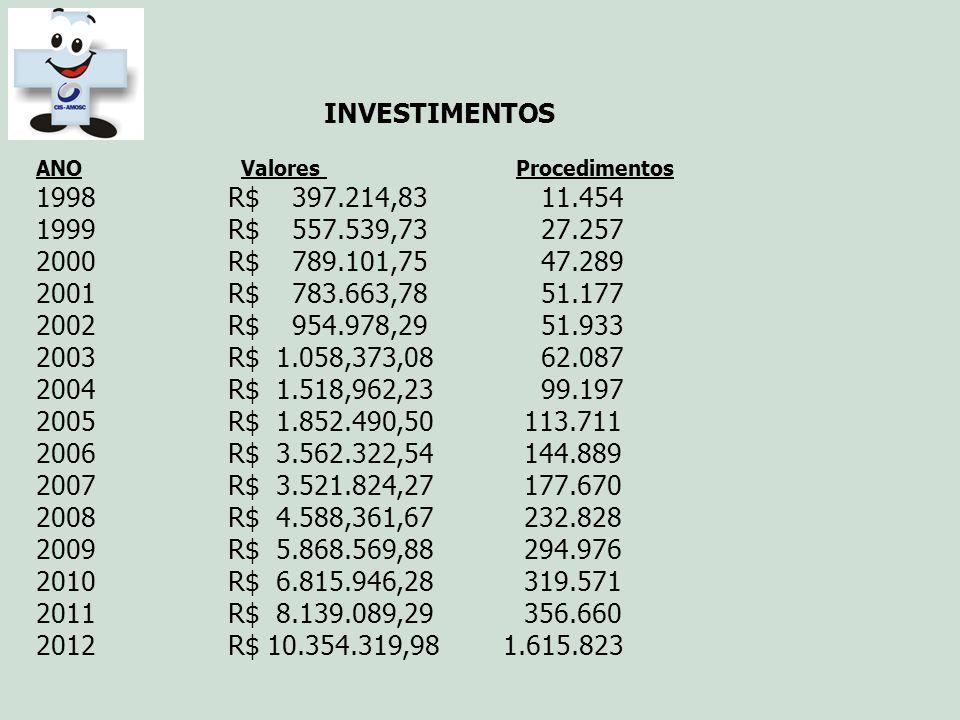 INVESTIMENTOS ANO Valores Procedimentos. 1998 R$ 397.214,83 11.454. 1999 R$ 557.539,73 27.257.
