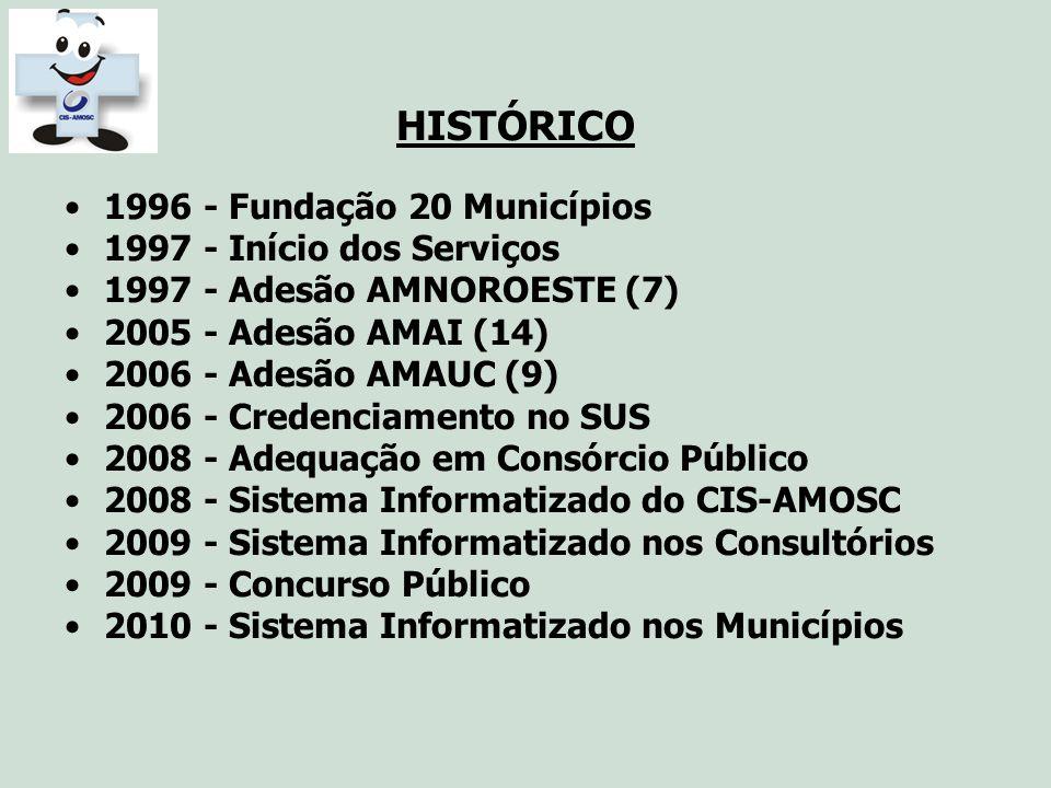 HISTÓRICO 1996 - Fundação 20 Municípios 1997 - Início dos Serviços