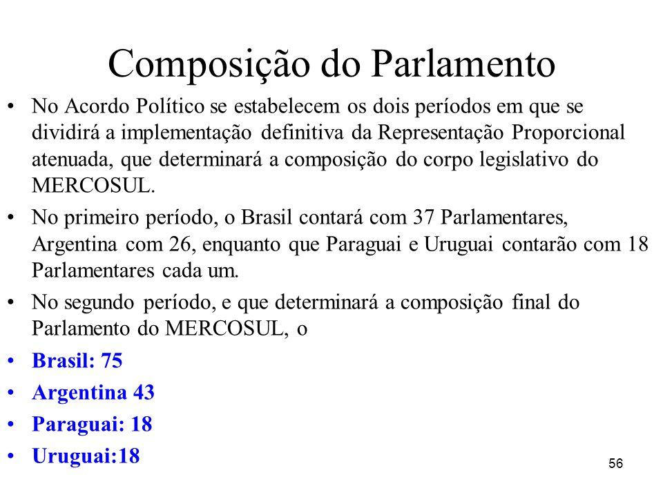 Composição do Parlamento