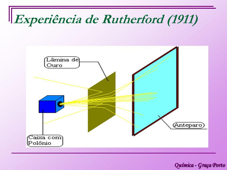 Experiência de Rutherford (1911)