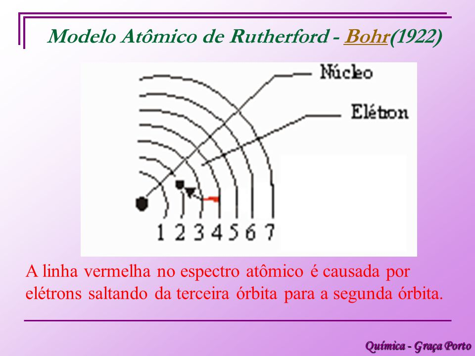 Modelo Atômico de Rutherford - Bohr(1922)