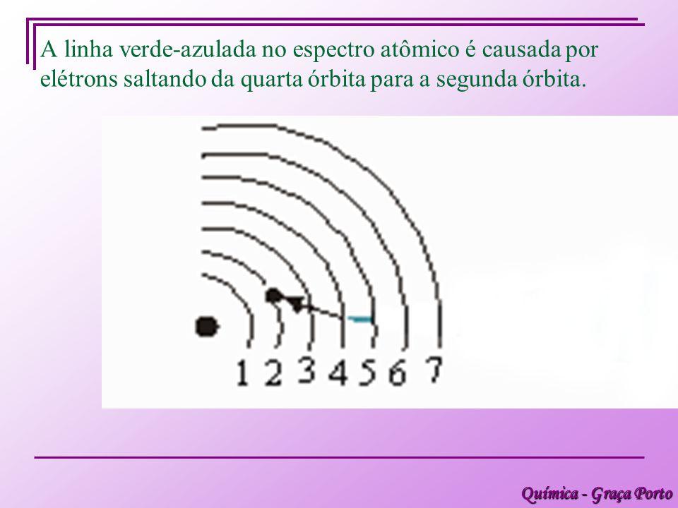 A linha verde-azulada no espectro atômico é causada por elétrons saltando da quarta órbita para a segunda órbita.