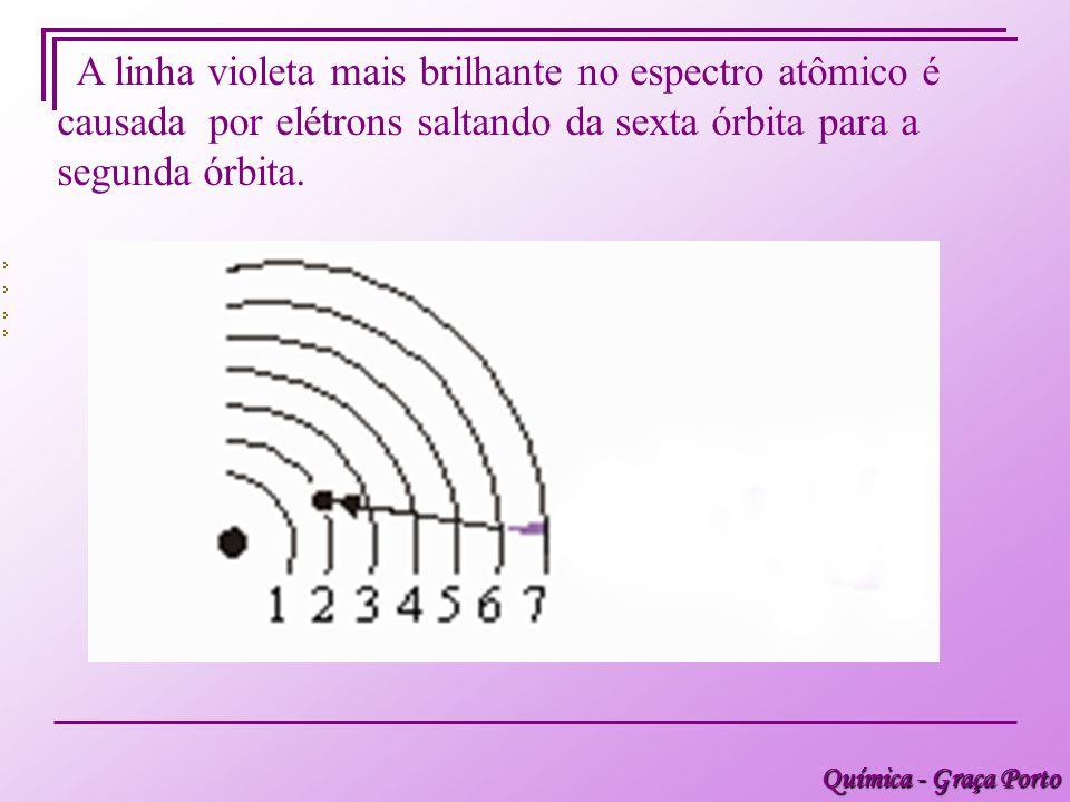 A linha violeta mais brilhante no espectro atômico é causada por elétrons saltando da sexta órbita para a segunda órbita.