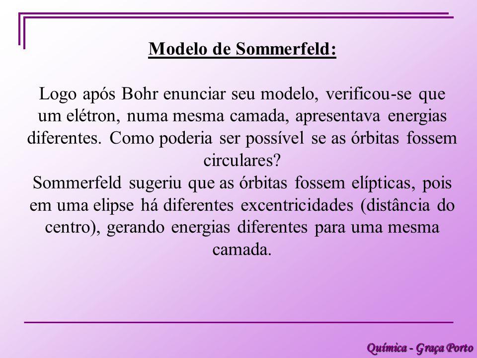 Modelo de Sommerfeld: