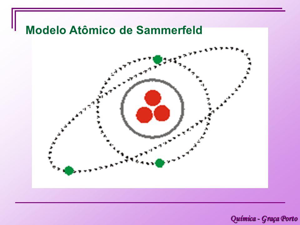 Modelo Atômico de Sammerfeld