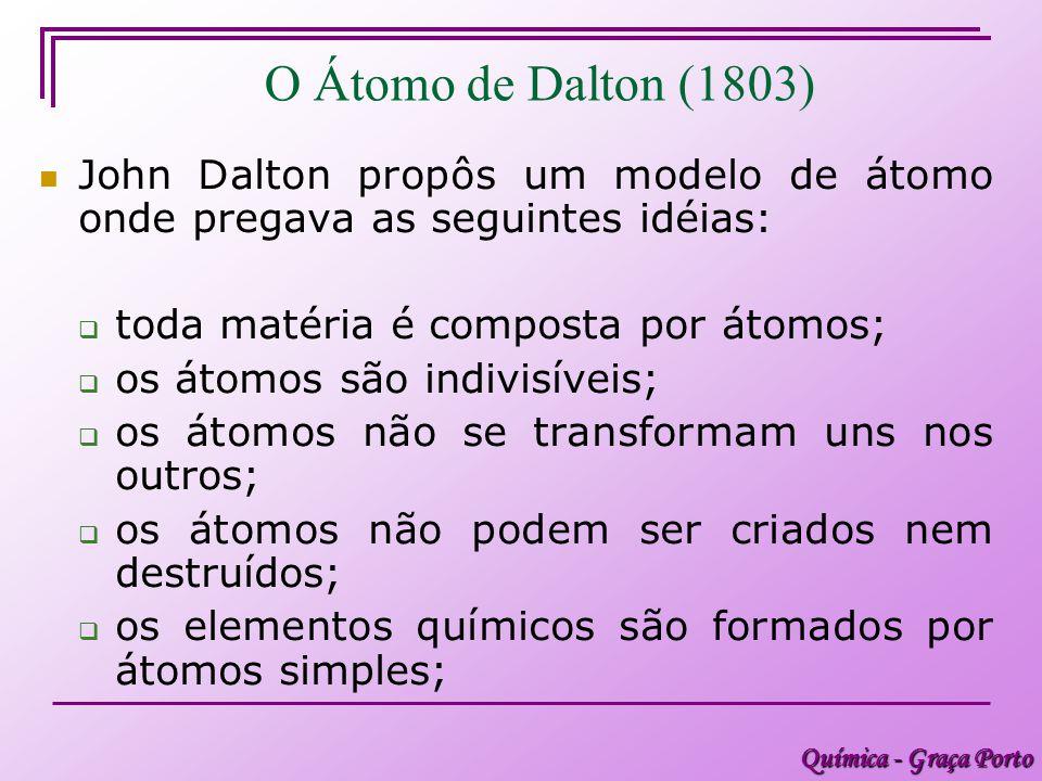 O Átomo de Dalton (1803) John Dalton propôs um modelo de átomo onde pregava as seguintes idéias: toda matéria é composta por átomos;