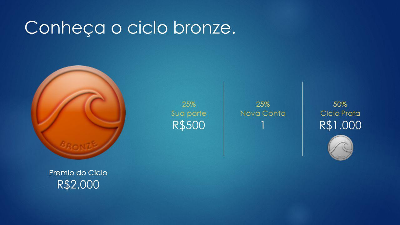 Conheça o ciclo bronze. R$500 1 R$1.000 R$2.000 25% Sua parte 25%