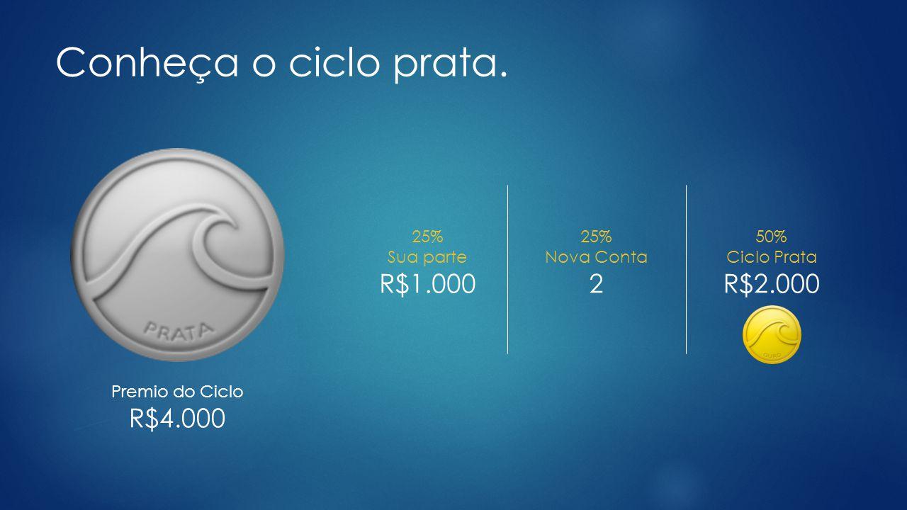 Conheça o ciclo prata. R$1.000 2 R$2.000 R$4.000 25% Sua parte 25%