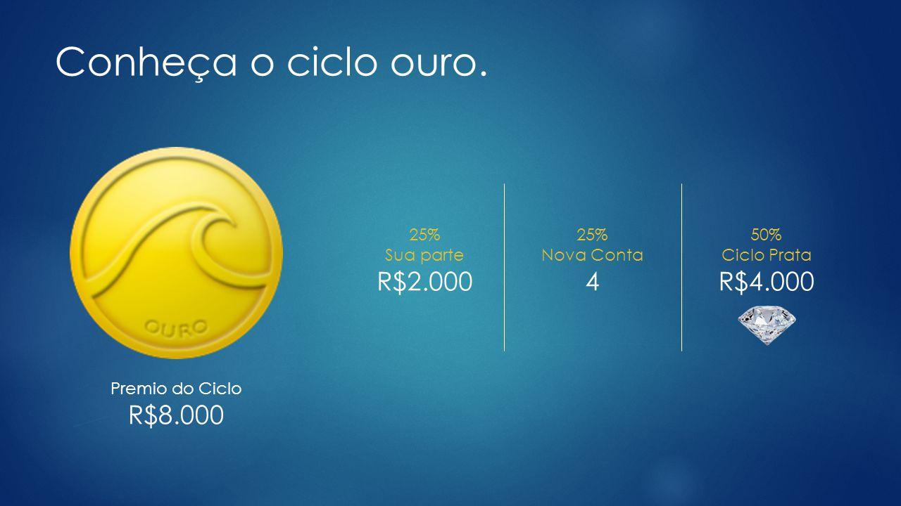 Conheça o ciclo ouro. R$2.000 4 R$4.000 R$8.000 25% Sua parte 25%
