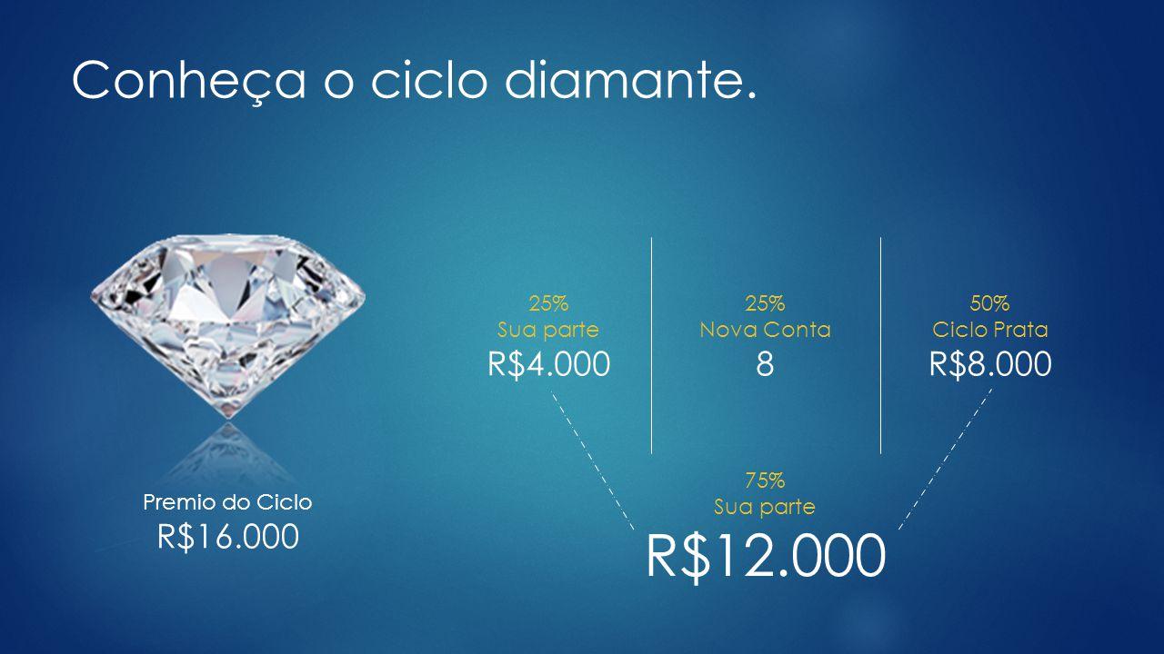 R$12.000 Conheça o ciclo diamante. R$4.000 8 R$8.000 R$16.000 25%