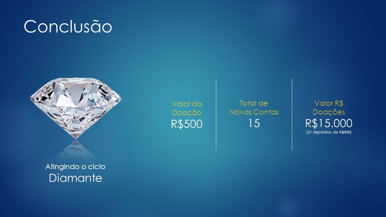 Conclusão R$500 15 R$15.000 Diamante Valor da Doação Total de