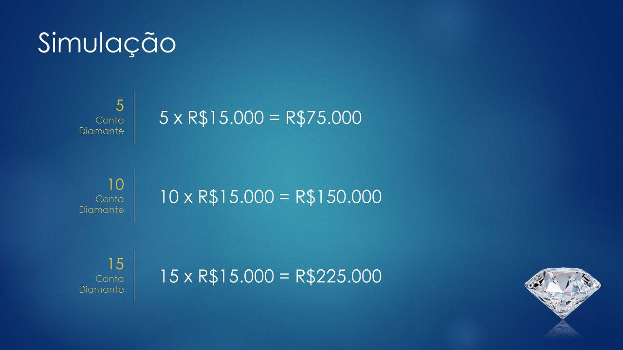 Simulação 5 x R$15.000 = R$75.000 10 x R$15.000 = R$150.000