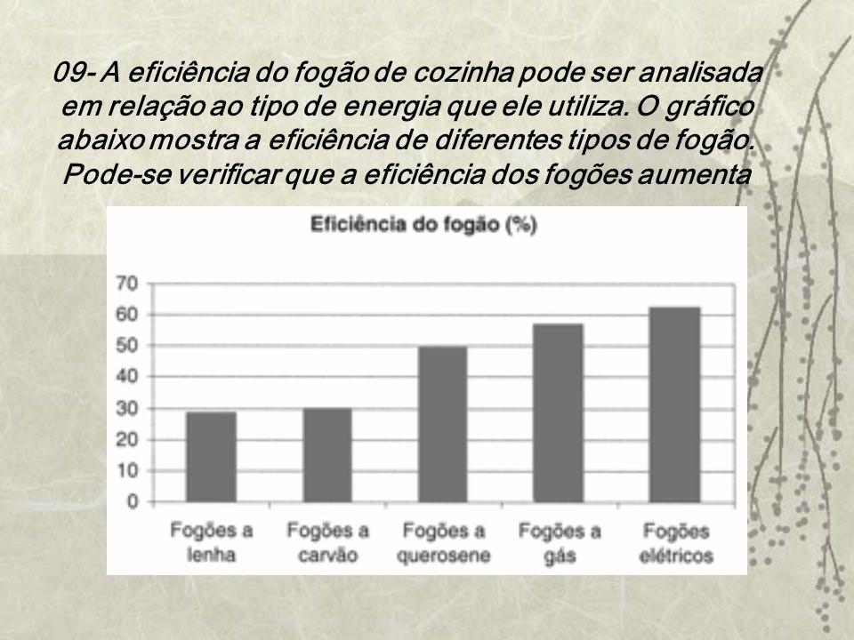 09- A eficiência do fogão de cozinha pode ser analisada em relação ao tipo de energia que ele utiliza.