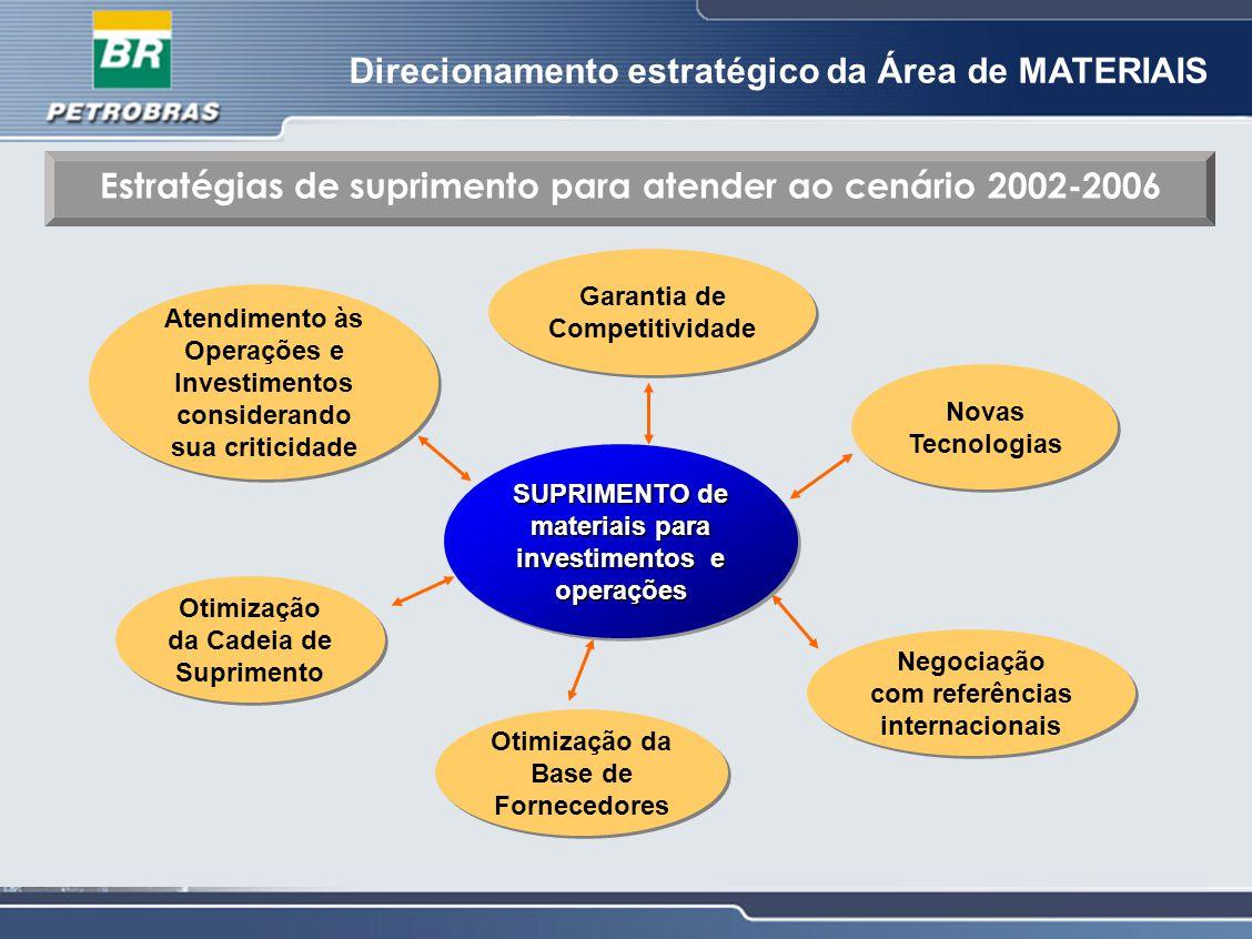 Estratégias de suprimento para atender ao cenário 2002-2006