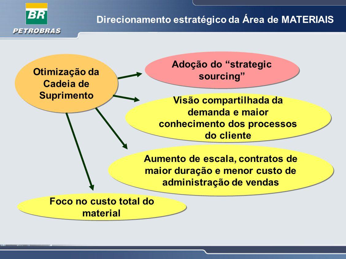 Direcionamento estratégico da Área de MATERIAIS