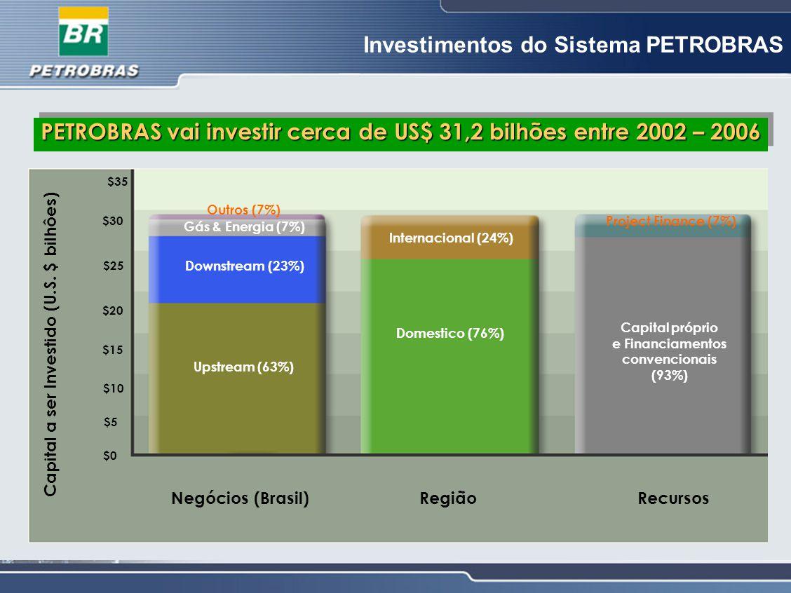 PETROBRAS vai investir cerca de US$ 31,2 bilhões entre 2002 – 2006