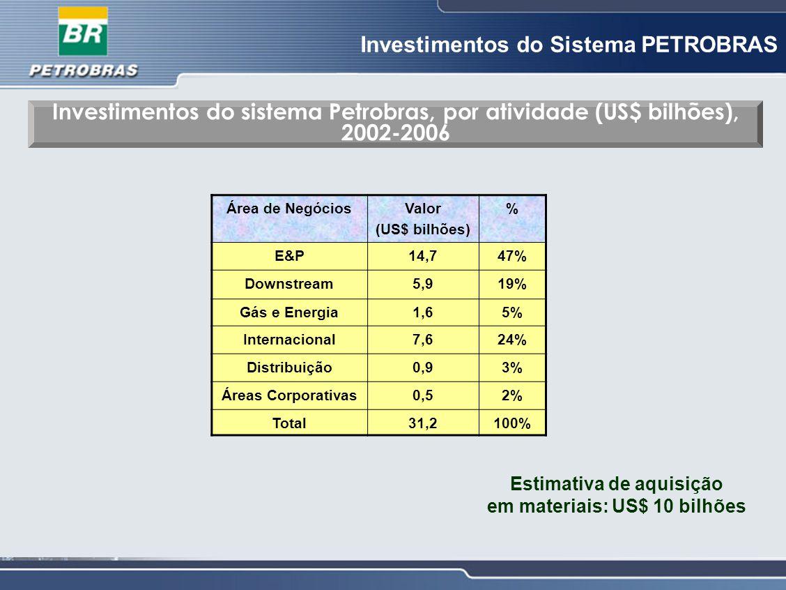 Estimativa de aquisição em materiais: US$ 10 bilhões