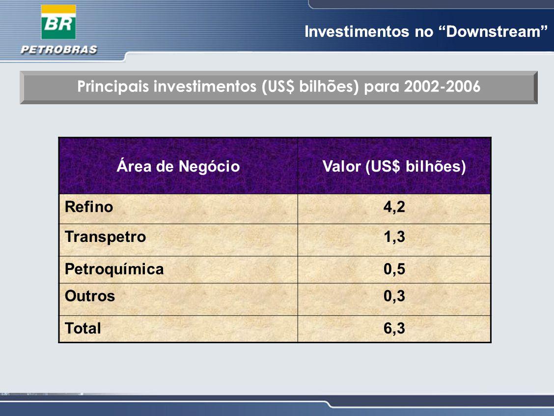 Principais investimentos (US$ bilhões) para 2002-2006