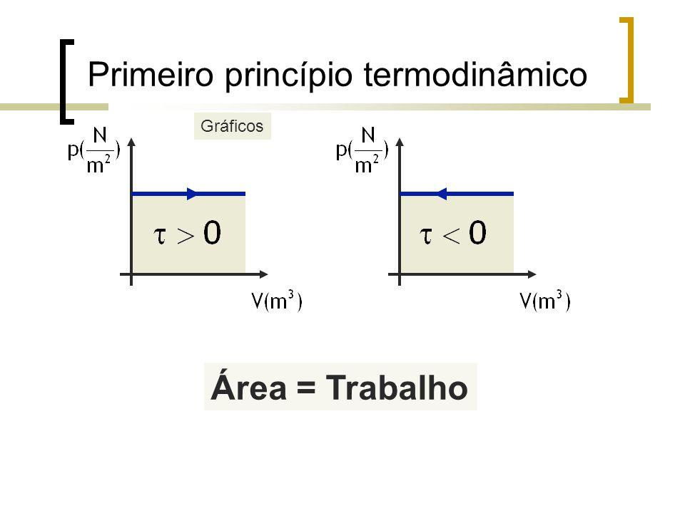 Primeiro princípio termodinâmico
