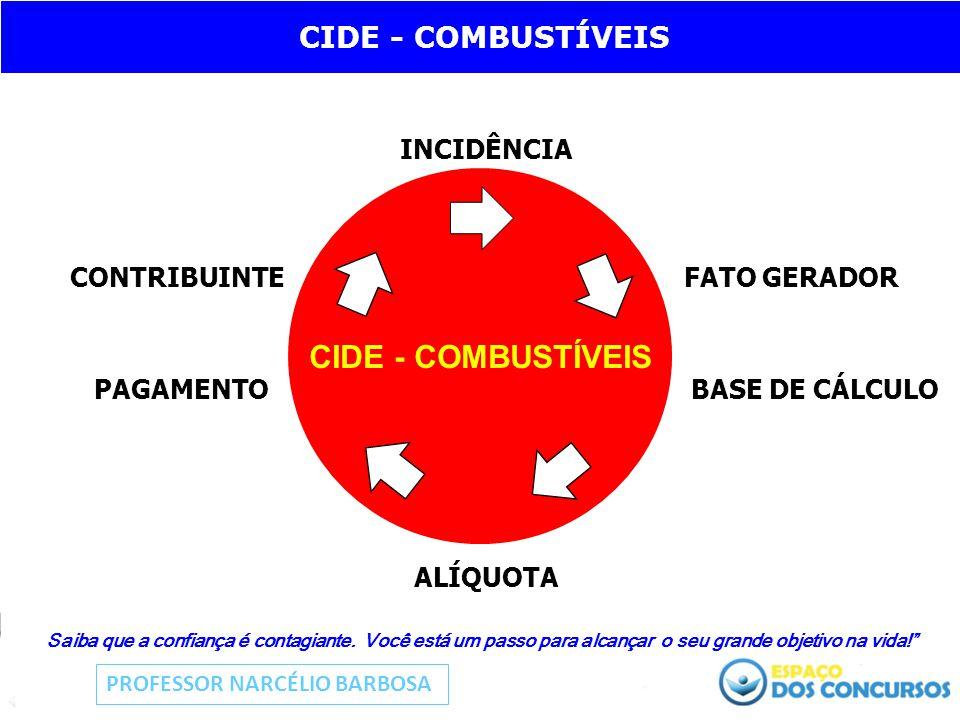 CIDE - COMBUSTÍVEIS CIDE - COMBUSTÍVEIS INCIDÊNCIA CONTRIBUINTE