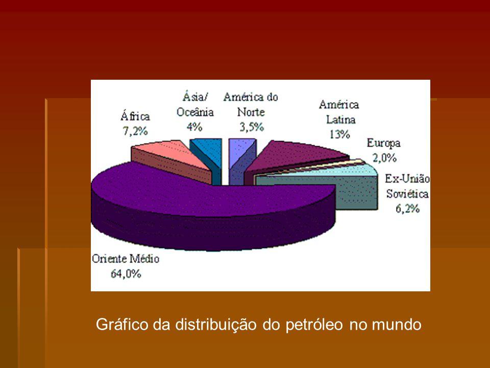 Gráfico da distribuição do petróleo no mundo