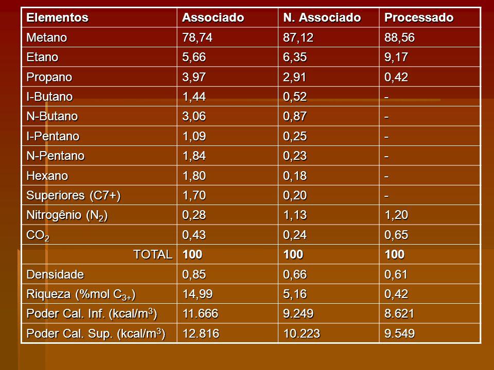 Elementos Associado. N. Associado. Processado. Metano. 78,74. 87,12. 88,56. Etano. 5,66. 6,35.