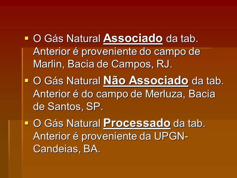 O Gás Natural Associado da tab