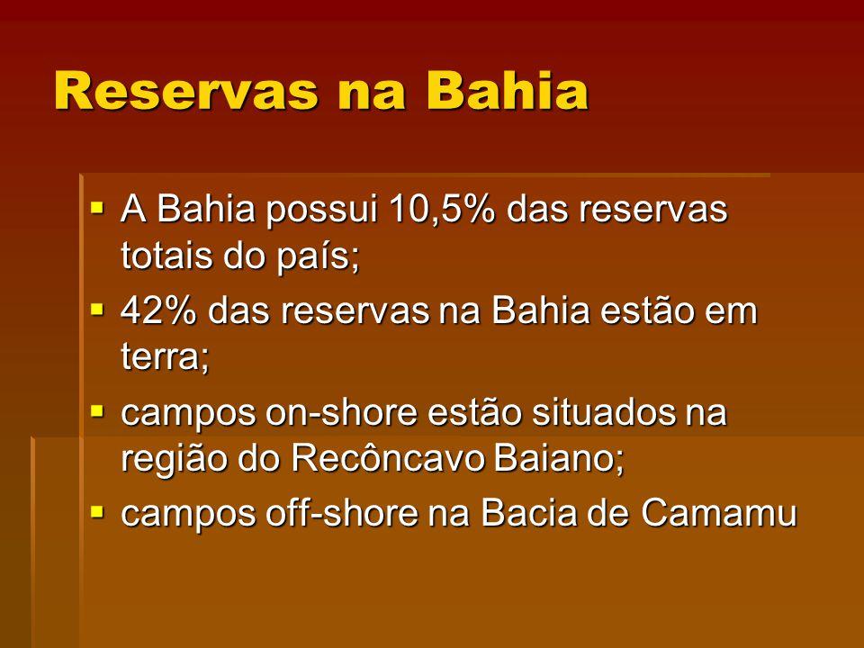 Reservas na Bahia A Bahia possui 10,5% das reservas totais do país;