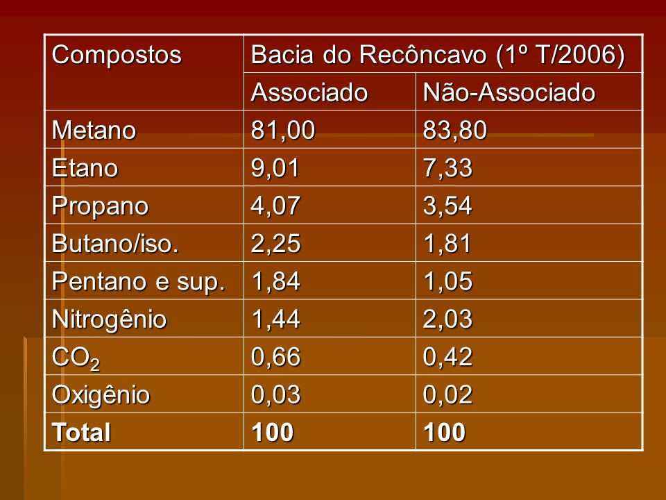 Compostos Bacia do Recôncavo (1º T/2006) Associado. Não-Associado. Metano. 81,00. 83,80. Etano.