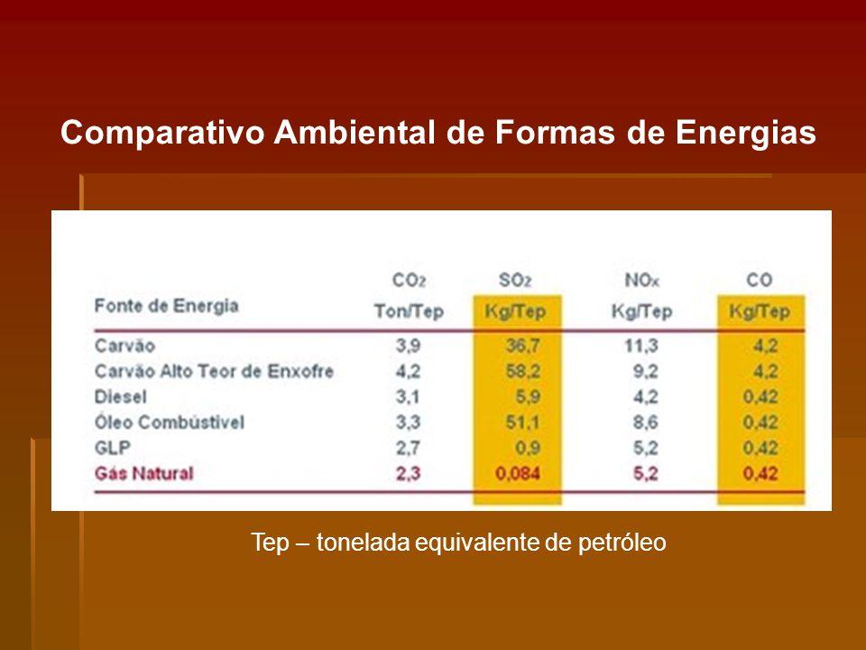 Comparativo Ambiental de Formas de Energias
