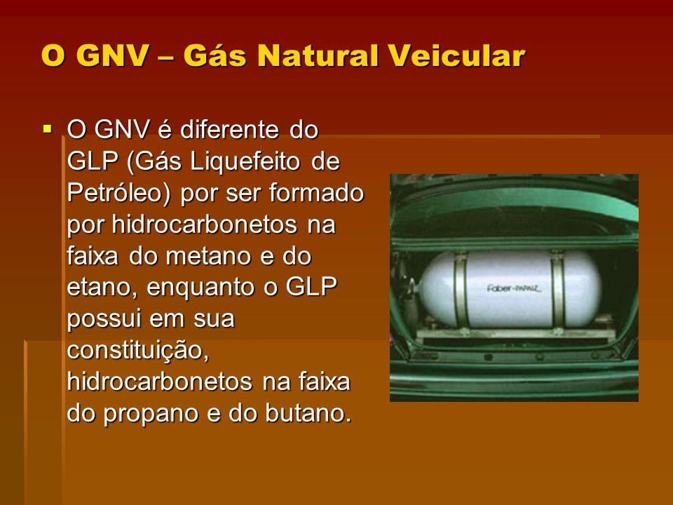 O GNV – Gás Natural Veicular