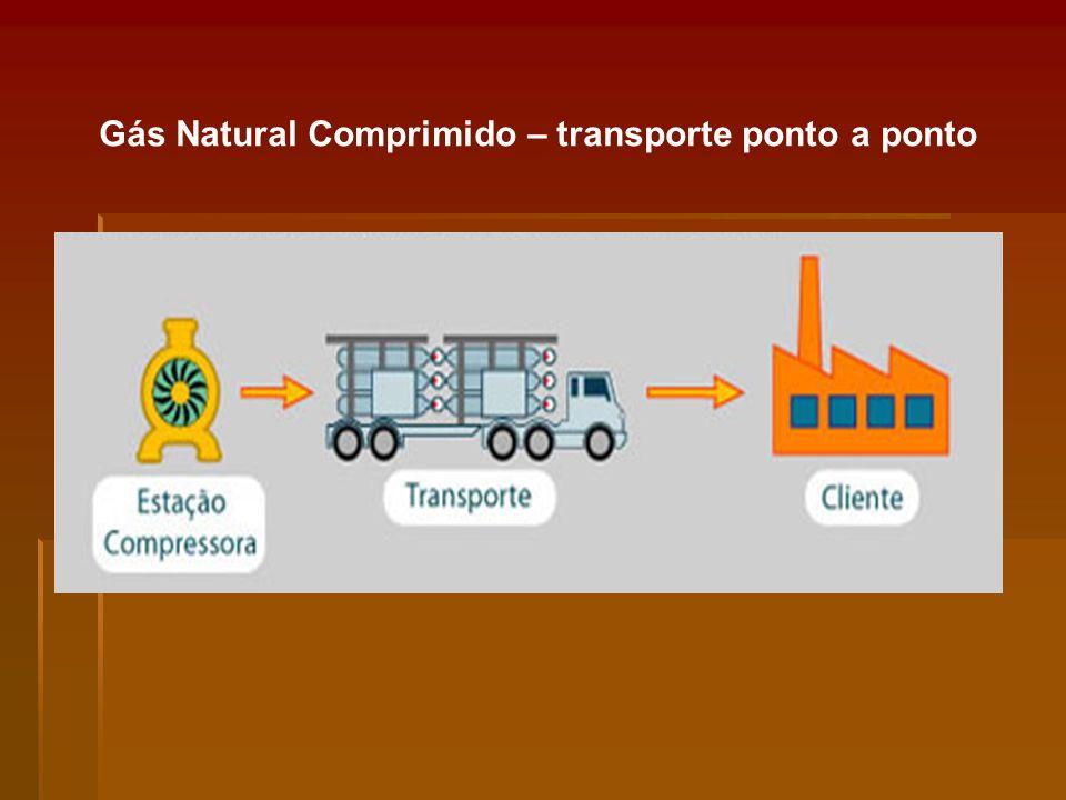Gás Natural Comprimido – transporte ponto a ponto