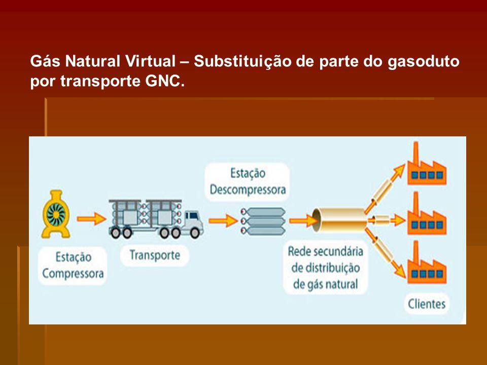 Gás Natural Virtual – Substituição de parte do gasoduto por transporte GNC.