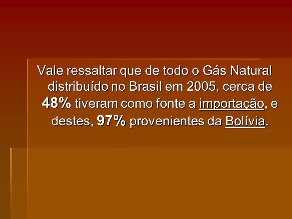 Vale ressaltar que de todo o Gás Natural distribuído no Brasil em 2005, cerca de 48% tiveram como fonte a importação, e destes, 97% provenientes da Bolívia.