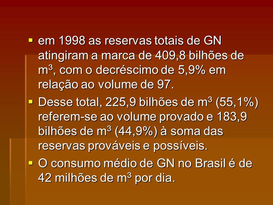 em 1998 as reservas totais de GN atingiram a marca de 409,8 bilhões de m3, com o decréscimo de 5,9% em relação ao volume de 97.