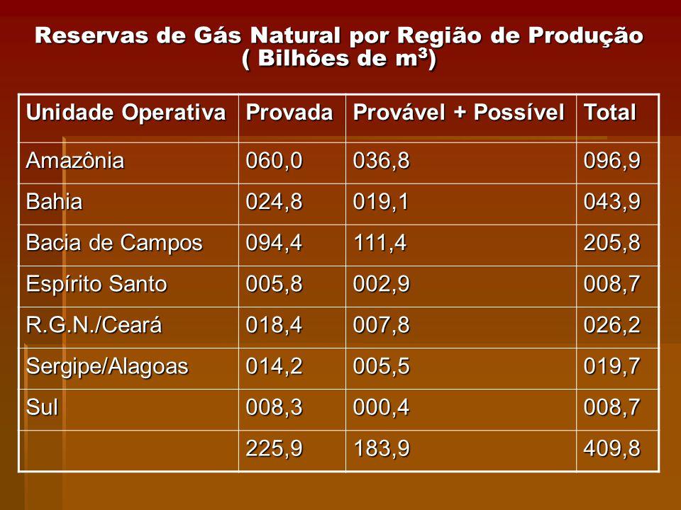 Reservas de Gás Natural por Região de Produção ( Bilhões de m3)