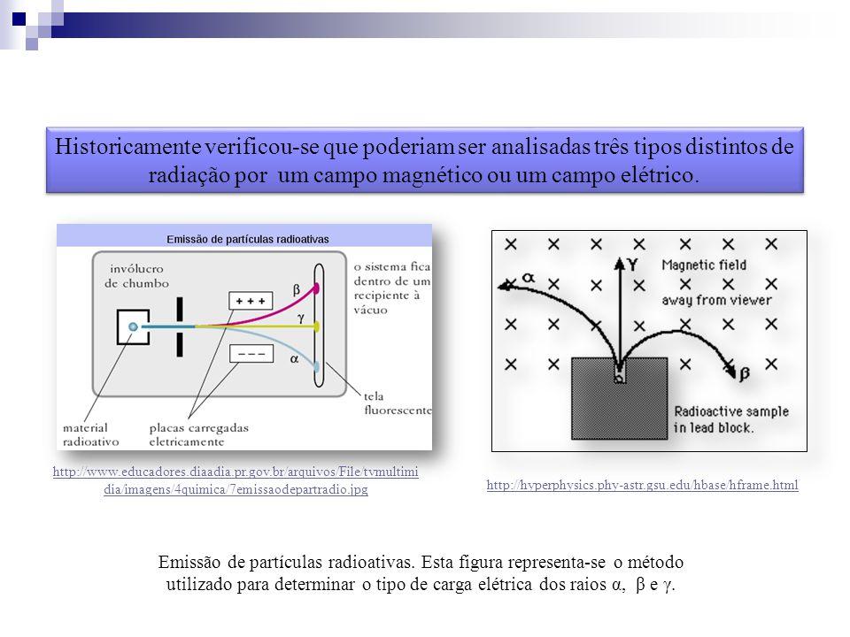Historicamente verificou-se que poderiam ser analisadas três tipos distintos de radiação por um campo magnético ou um campo elétrico.