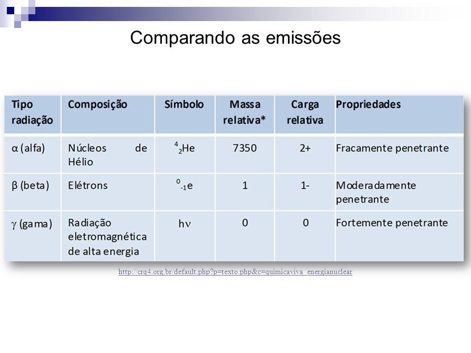 Comparando as emissões