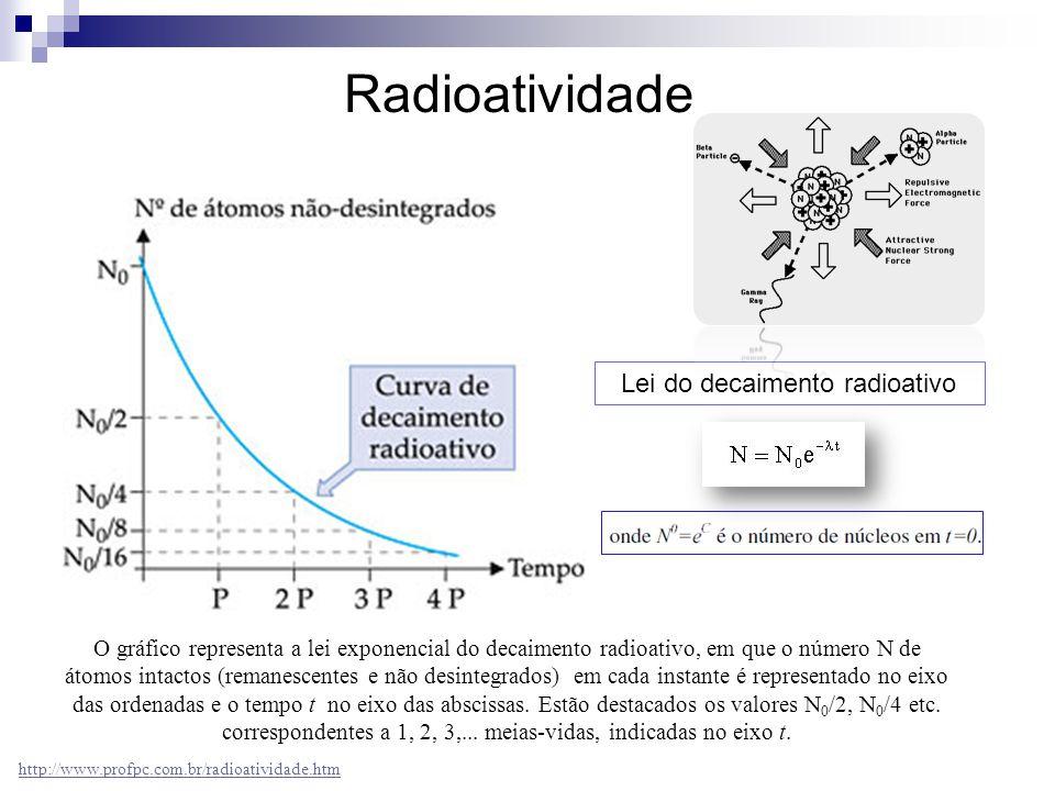 Lei do decaimento radioativo