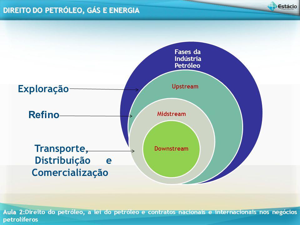 Distribuição e Comercialização