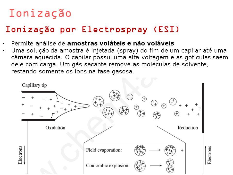 Ionização Ionização por Electrospray (ESI)
