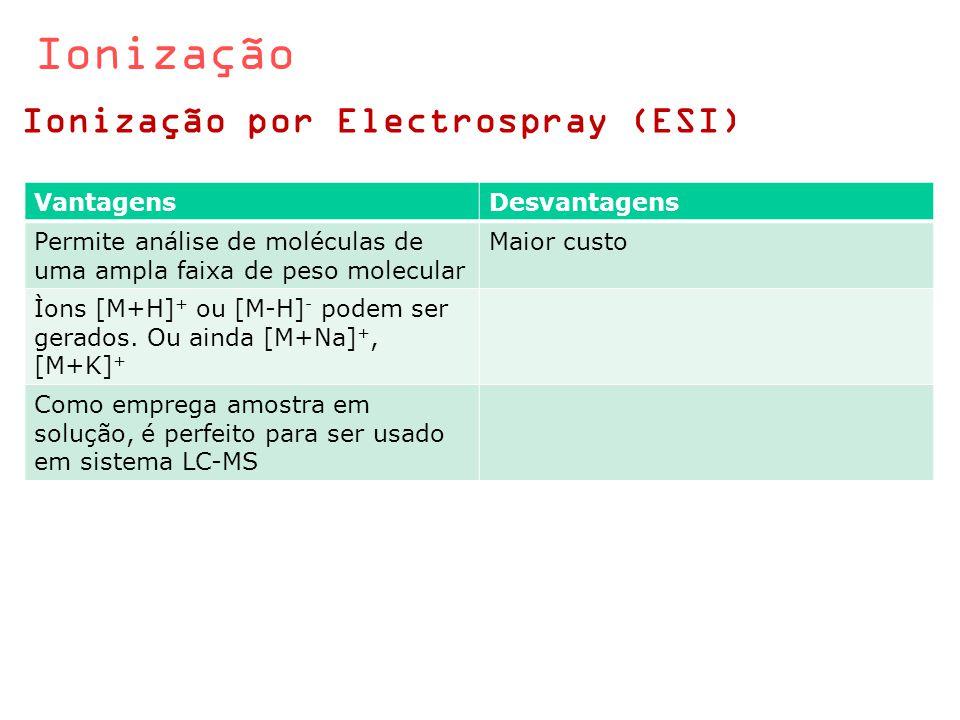 Ionização Ionização por Electrospray (ESI) Vantagens Desvantagens