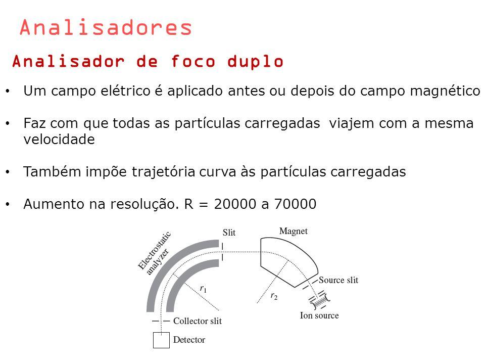 Analisadores Analisador de foco duplo